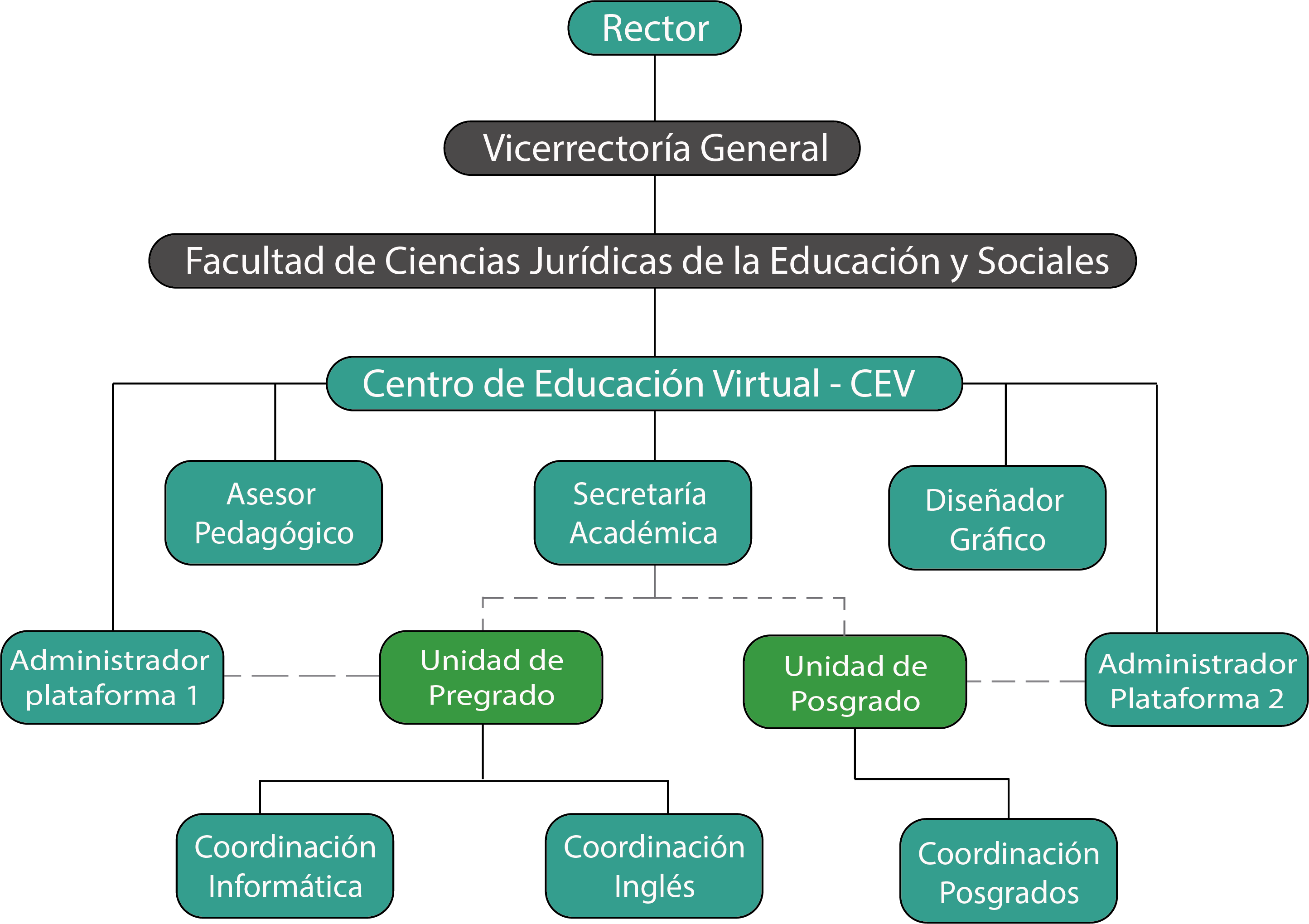 Organigrama Centro de Educación Virtual